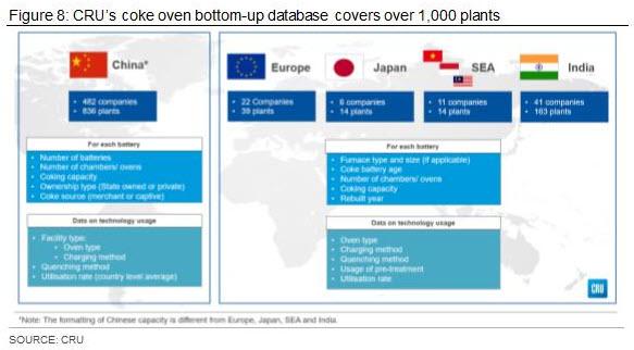 CRU's coke oven bottom-up database covers over 1,000 plants
