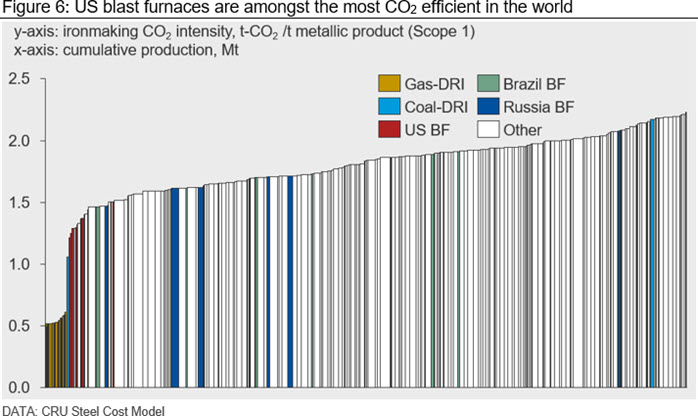 US blast furnaces are amongst the most CO2 efficient in the world