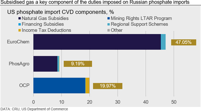 Subsidised gas a key component of the duties imposed on Russian phosphate imports
