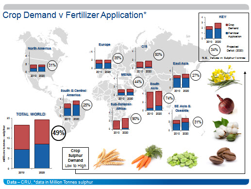 crop-demand-vs-fertilizer-application.