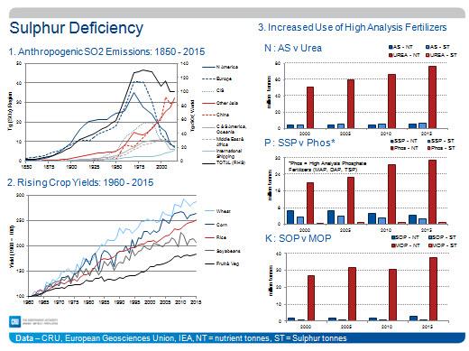 Sulphur-Deficiency