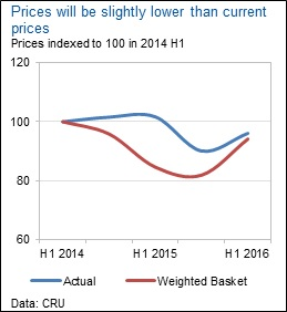 prices-indexed-to-100-in2014-h1