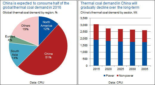 /thermal-coal-demand-in-china