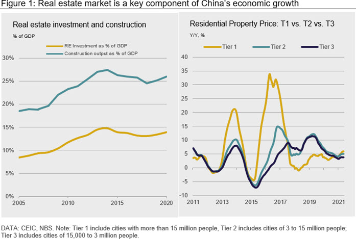 Figure 1: Real estate market is a key component of China's economic growth