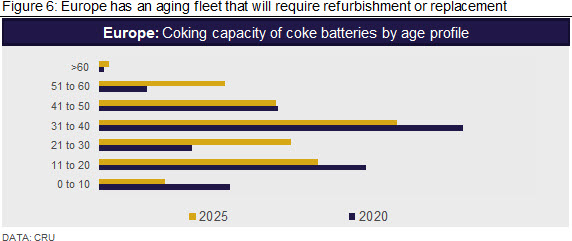 Europe has an aging fleet that will require refurbishment or replacement