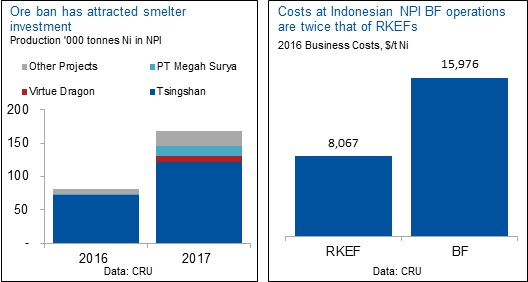 smelter-investment
