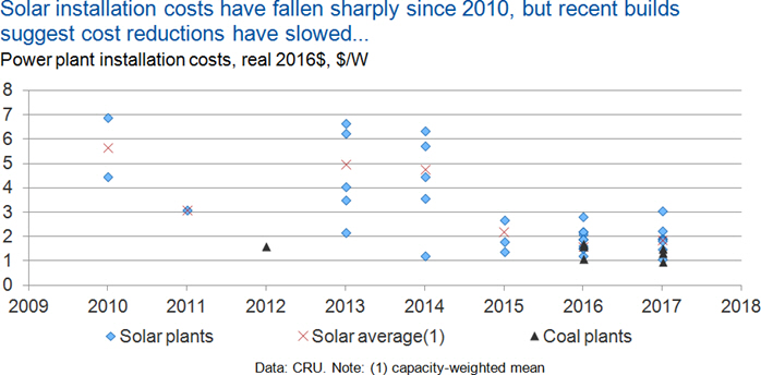 Is solar power cheaper than coal?