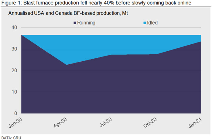 Blast furnace production fell nearly 40% before slowly coming back online
