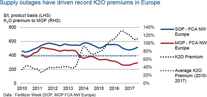 Potassium Sulphate markets see major price divergence | CRU
