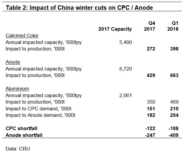 Winter policy warming anode and petroleum coke prices | CRU