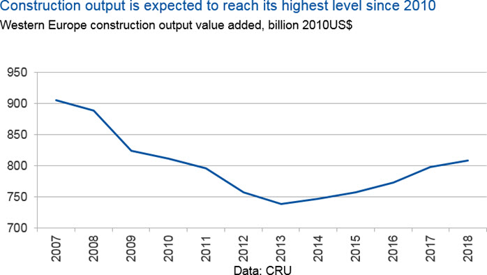 Strong outlook for European steel in 2018 | CRU