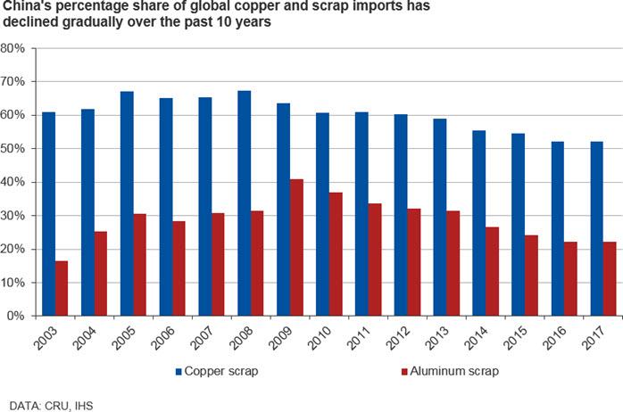 How Chinese scrap bans are transforming global metal flows | CRU