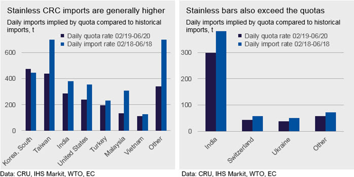 What to expect from the EU Steel safeguard measures | CRU