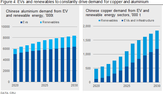 EVs and renewables to constantly drive demand for copper and aluminium