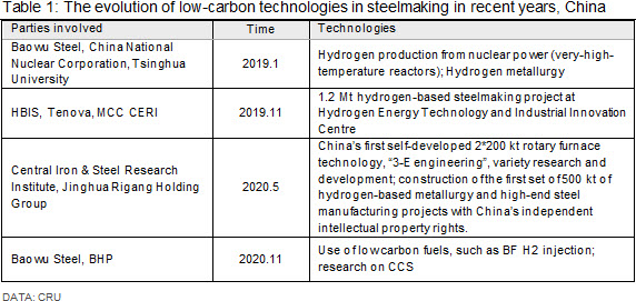 The evolution of low-carbon technologies in steelmaking in recent years, China