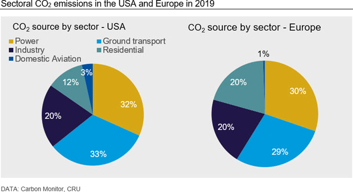 Sectoral CO2 emissions in the USA and Europe in 2019