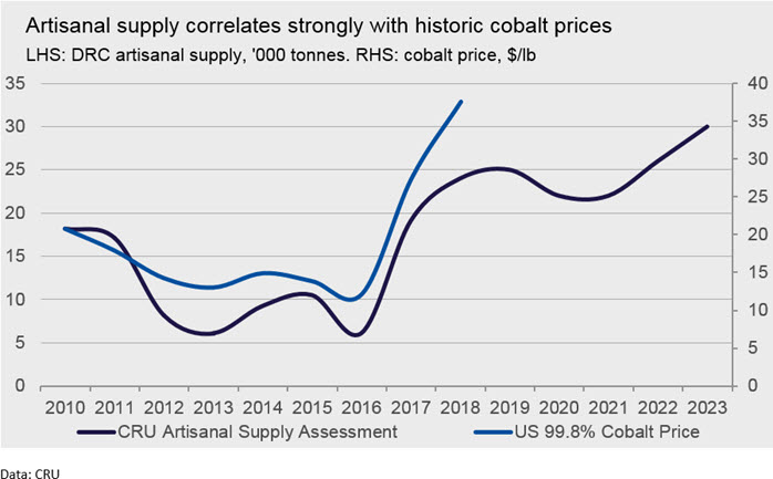 With cobalt from the DRC rising, tracing the source is vital