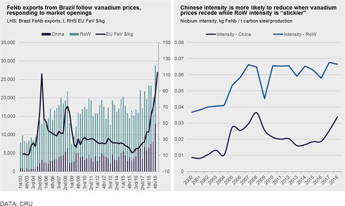 Vanadium prices face a turbulent 2019