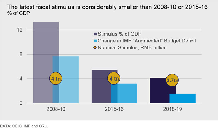 China stimulus 2018-19: less positive for commodities demand