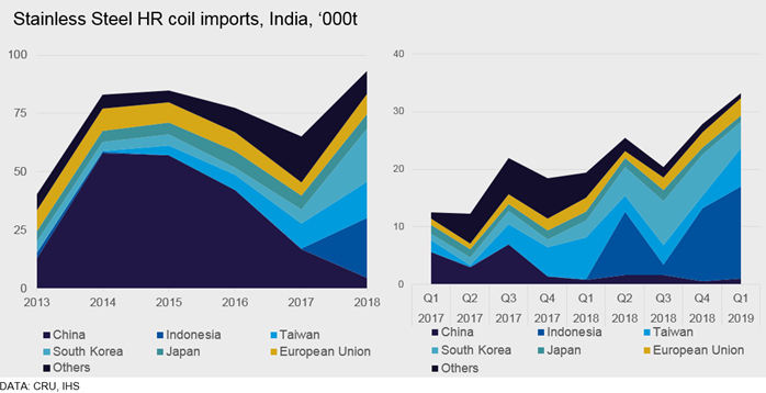 Indian stainless flat import probe and rationale behind it | CRU