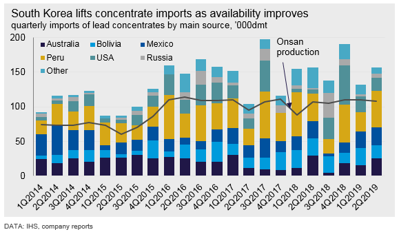 South Korea lifts concentrate imports as availability improves