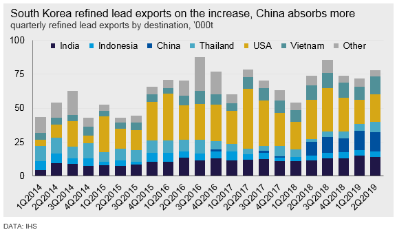 Sotuh Korea refined lead exports on the increase, China absorbs more