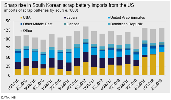 Sharp rise in South Korean scrap battery imports from the US
