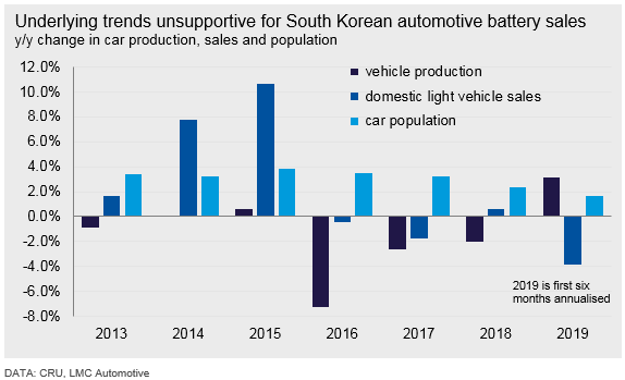 Underlying trends unsupportive for South Korean automotive battery sales
