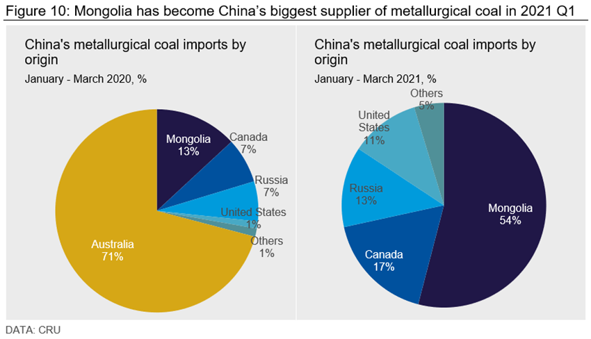 Figure 10 Mongolia has become chinas largest supplier of metallurgical coal in 2021