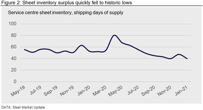 Sheet inventory surplus quickly fell to historic lows