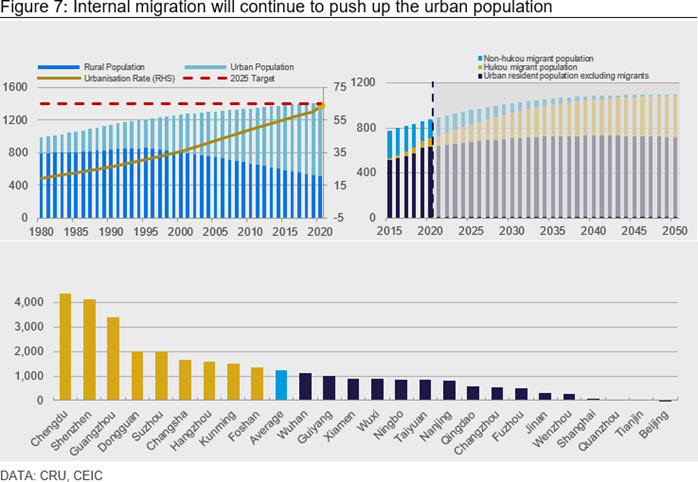 Figure 7: Internal migration will continue to push up the urban population