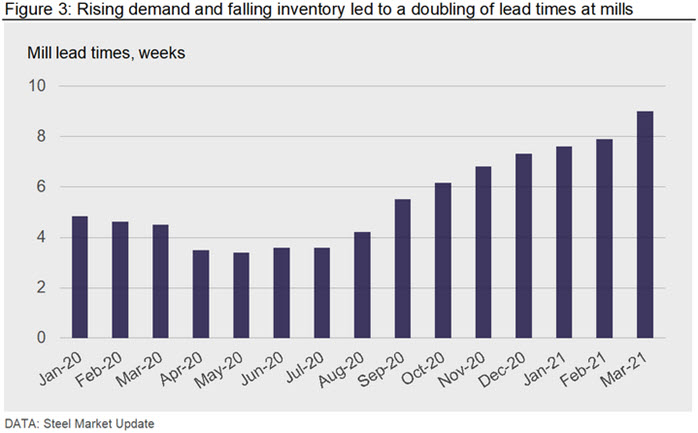 Rising demand and falling inventory led to a doubling of lead times at mills