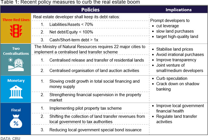 Table 1: Recent policy measures to curb the real estate boom