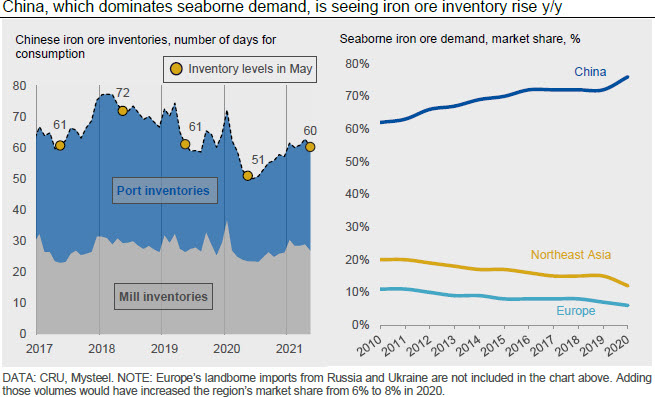 China, which dominates seaborne demand, is seeing iron ore inventory rise y/y