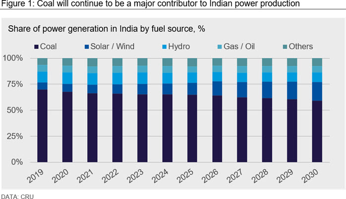 Coal will continue to be a major contributor to Indian power production