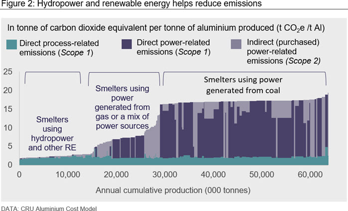 Hydropower and renewable energy helps reduce emissions