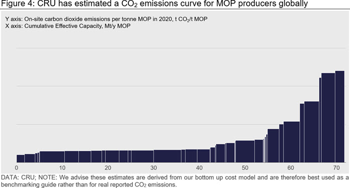 CRU has estimated a CO2 emissions curve for MOP producers globally