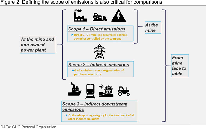 Defining the scope of emissions is also critical for comparisons