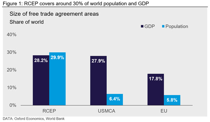 Figure 1 shows how RCEP covers around 30% of world population and GDP
