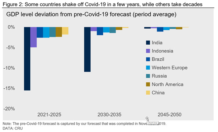Figure 2: Some countries shake off Covid-19 in a few years, while others take decades