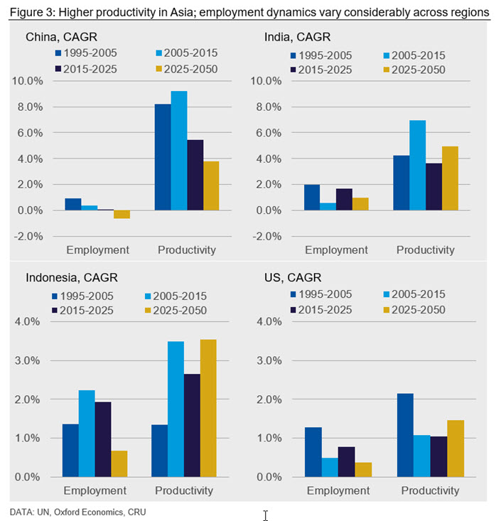 Figure 3: Higher productivity in Asia; employment dynamics vary considerably across regions
