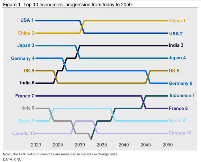 Figure 1 Top 10 economies - progression from today to 2050
