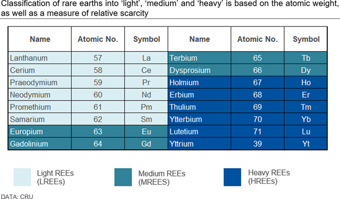 Classification of rare earths into 'light', 'medium' and 'heavy' is based on the atomic weight, as well as a measure of relative scarcity