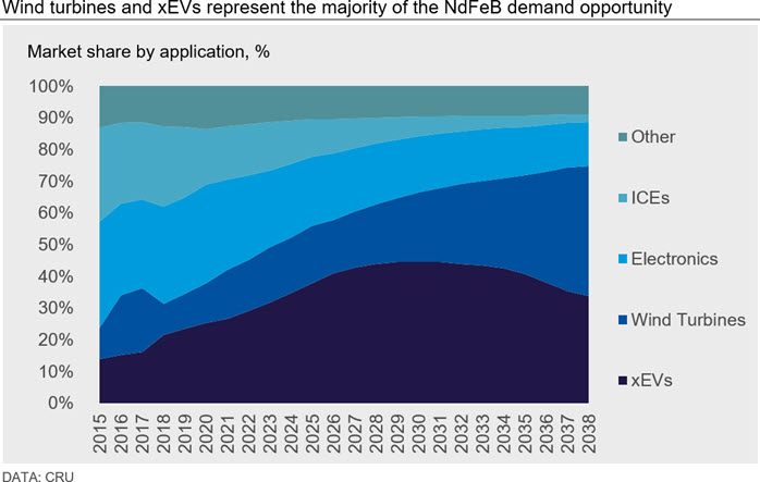 Wind turbines and xEVs represent the majority of the NdFeB demand opportunity