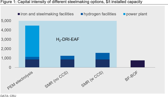 Figure 1: Capital intensity of different steelmaking options, $/t installed capacity
