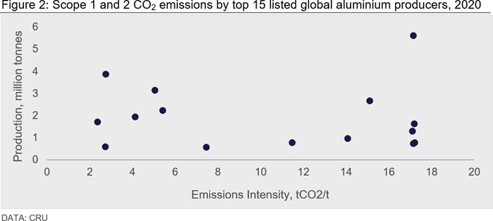 Scope 1 and 2 CO2 emissions by top 15 listed global aluminium producers, 2020