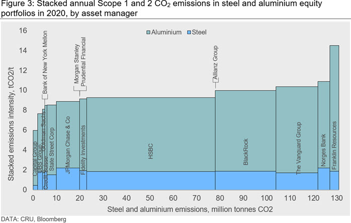 Figure 3: Stacked annual Scope 1 and 2 CO2 emissions in steel and aluminium equity portfolios in 2020, by asset manager