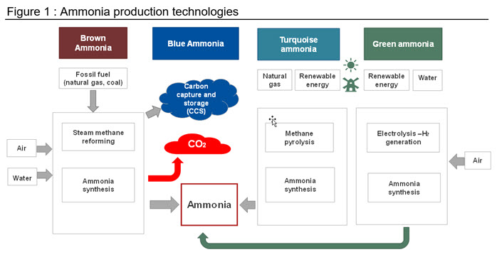 Figure 1 Ammonia production technologies