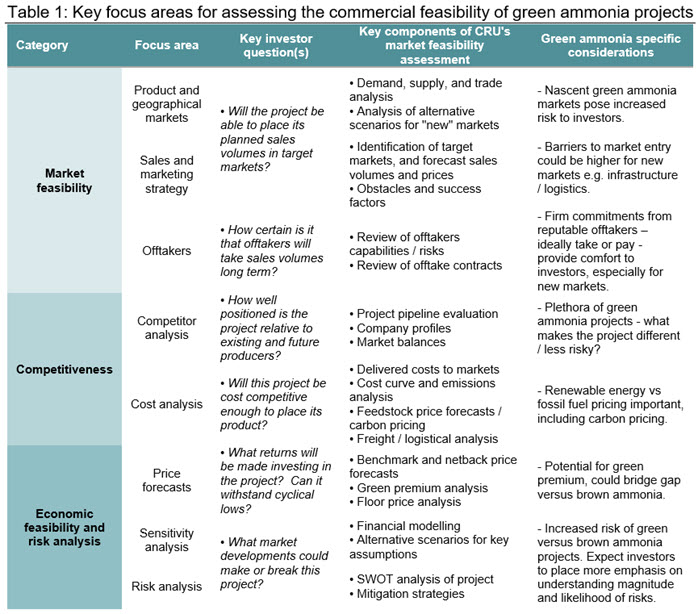 Table 1 Key focus areas for assessing the commercial feasibility of green ammonia projects