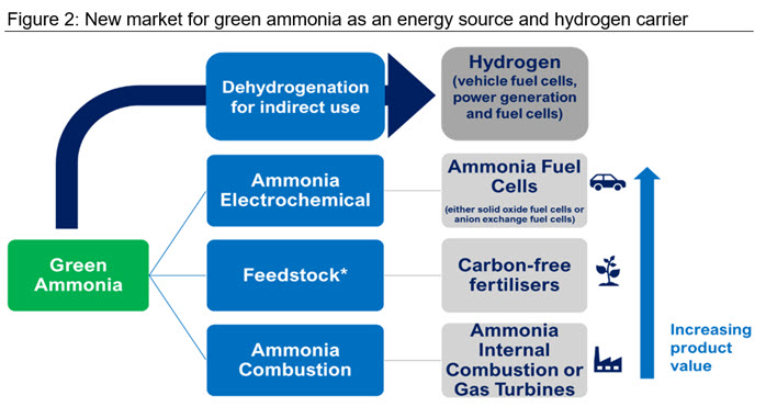 Figure 2 New market for green ammonia as an energy source and hydrogen carrier